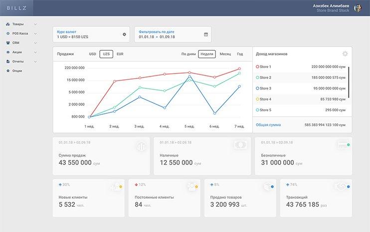 Подробная статистика дохода | Billz - автоматизация торговли
